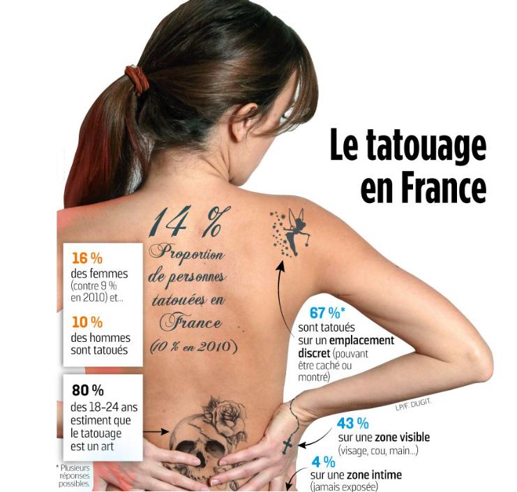 tatouage sexe le sexe à Paris